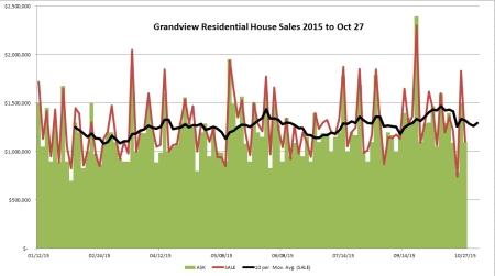 Residential sales 2015
